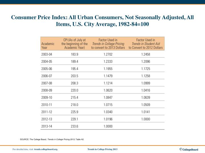 Consumer Price Index: All Urban Consumers, Not Seasonally Adjusted, All Items, U.S. City Average, 1982-84=100
