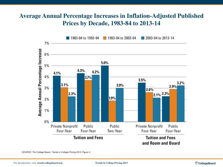 Average Annual Percentage Increases in Inflation-Adjusted Published Prices by Decade, 1983-84 to 2013-14