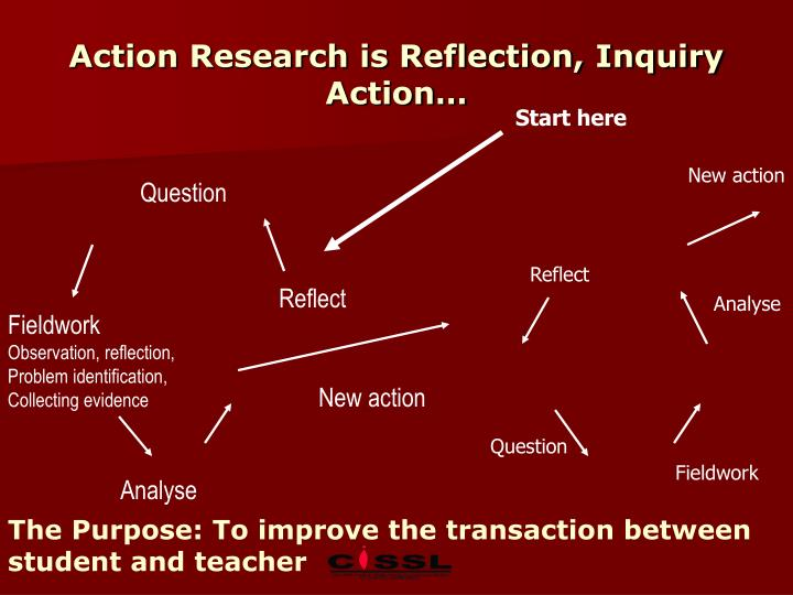 Action Research is Reflection, Inquiry