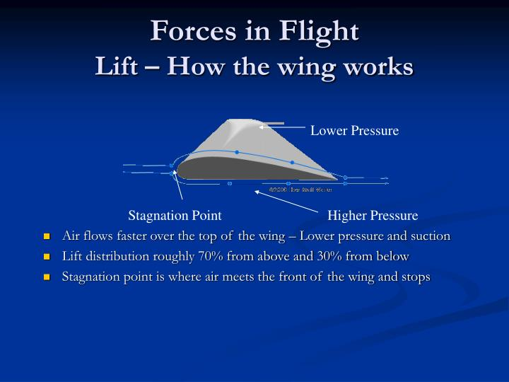 Air flows faster over the top of the wing – Lower pressure and suction