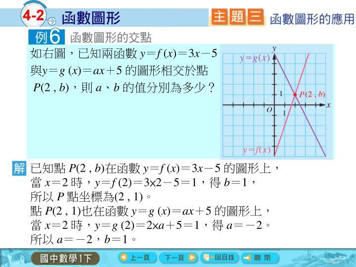 如右圖,已知兩函數