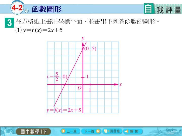 在方格紙上畫出坐標平面,並畫出下列各函數的圖形。