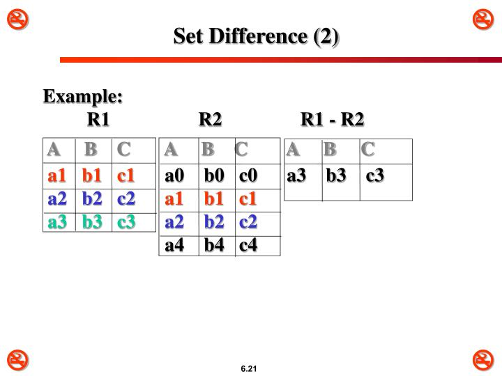 Set Difference (2)