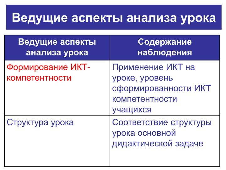 Ведущие аспекты анализа урока
