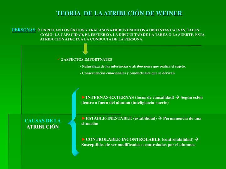 TEORÍA  DE LA ATRIBUCIÓN DE WEINER