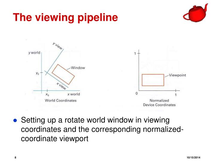 The viewing pipeline