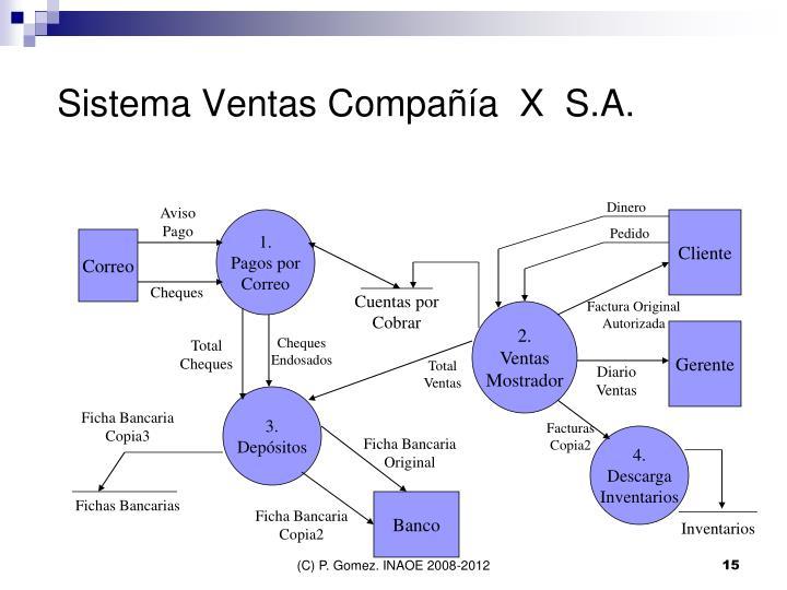 Sistema Ventas Compañía  X  S.A.