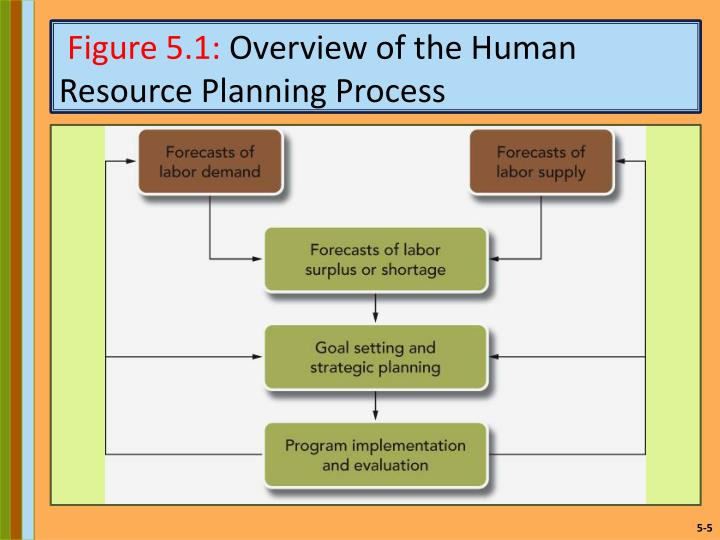 5 planning for and recruiting human Chapter 5 recruiting and selecting employees 5-1  human resources  planning 5-4  5-12 employment agencies temporary workers college  recruiting.