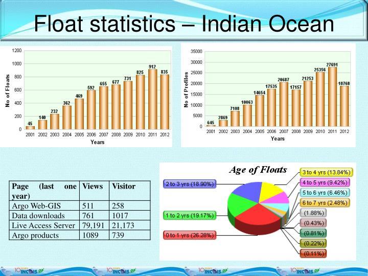 Float statistics – Indian Ocean