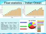 float statistics indian ocean