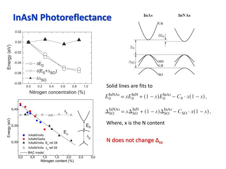 InAsN Photoreflectance