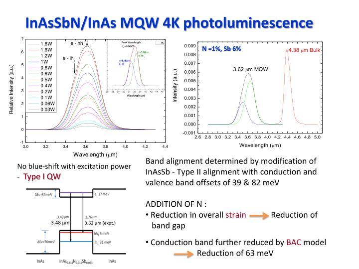 InAsSbN/InAs MQW 4K photoluminescence