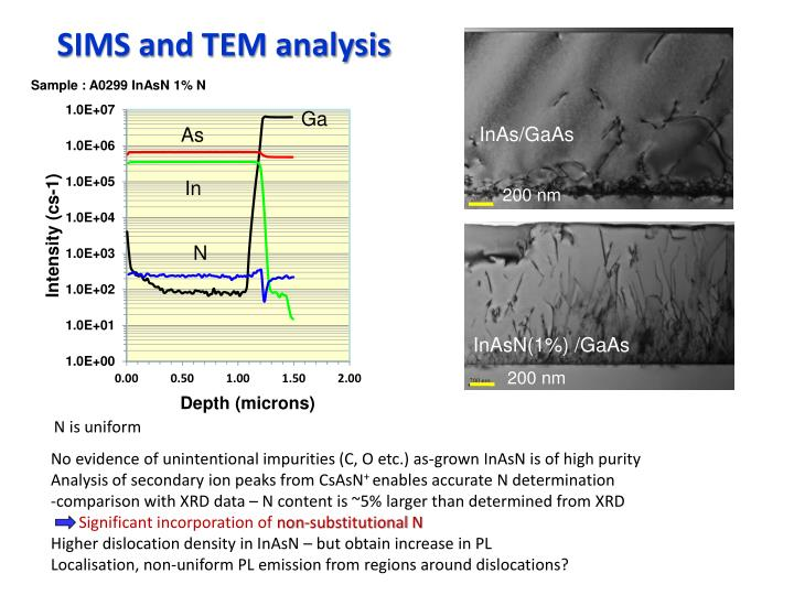 SIMS and TEM analysis