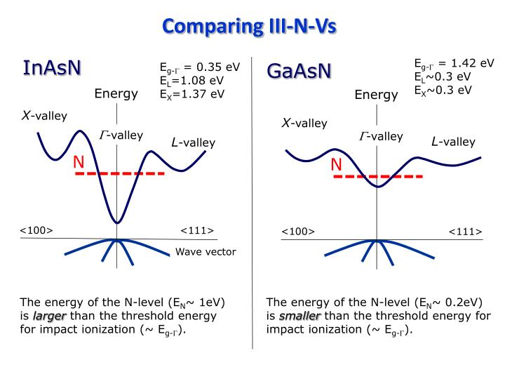 Comparing III-N-Vs