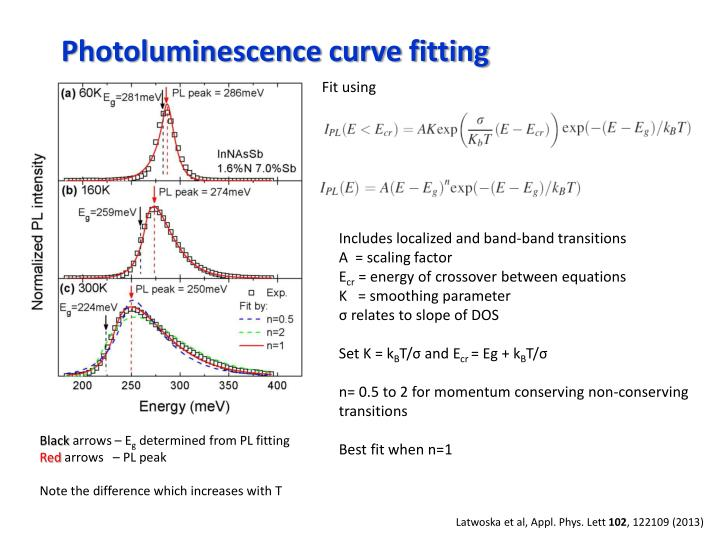 Photoluminescence curve fitting