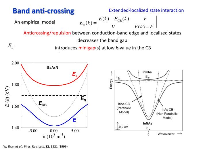 Band anti-crossing