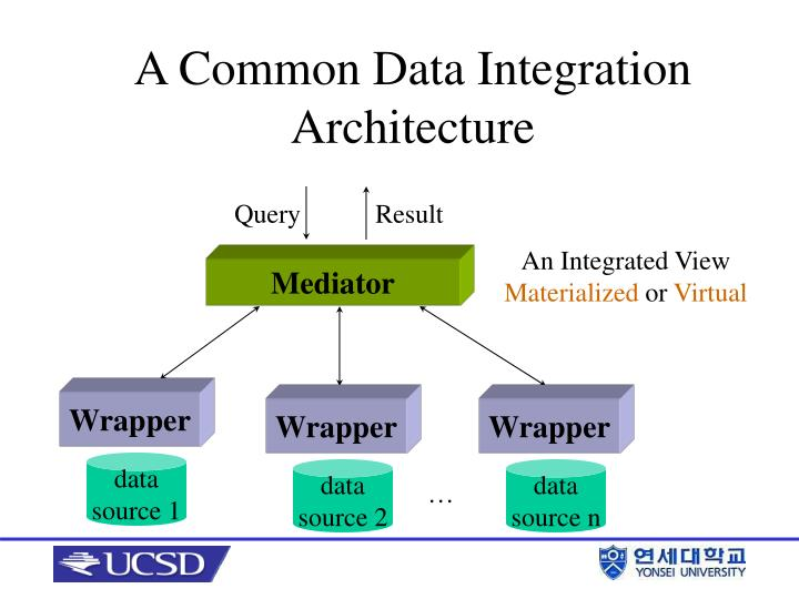 A Common Data Integration