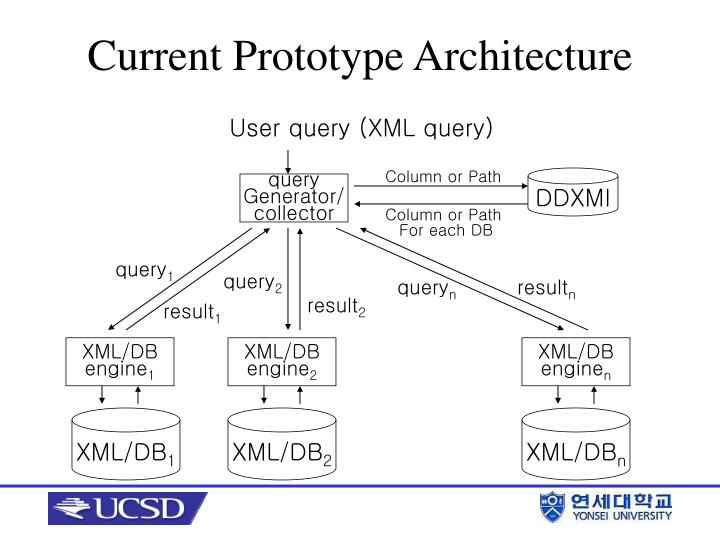 User query (XML query)