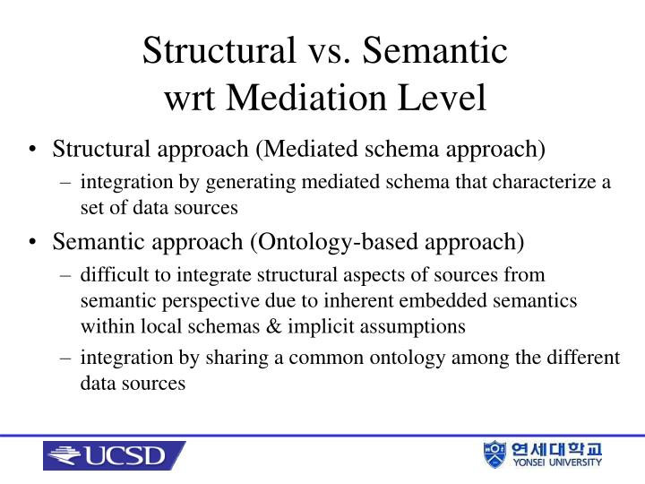 Structural approach (Mediated schema approach)