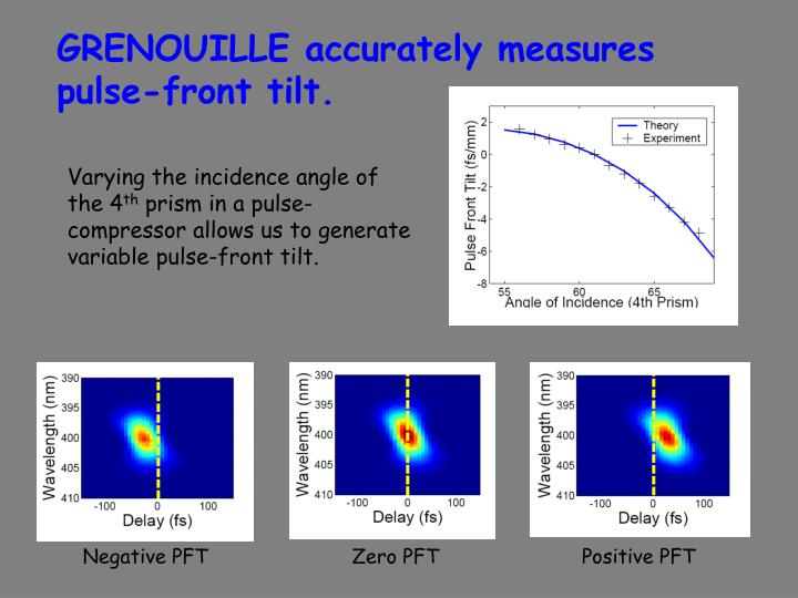 GRENOUILLE accurately measures pulse-front tilt.