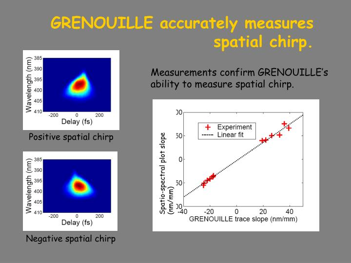 GRENOUILLE accurately measures spatial chirp.