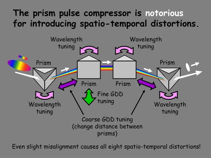 The prism pulse compressor is