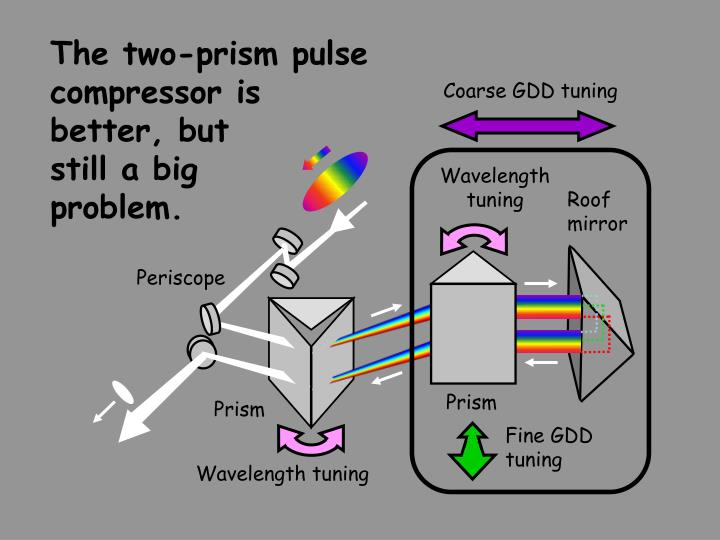The two-prism pulse compressor is
