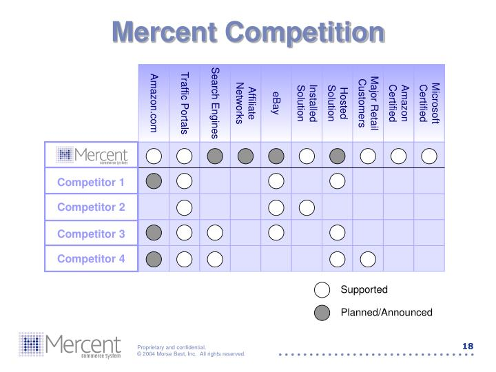 Mercent Competition