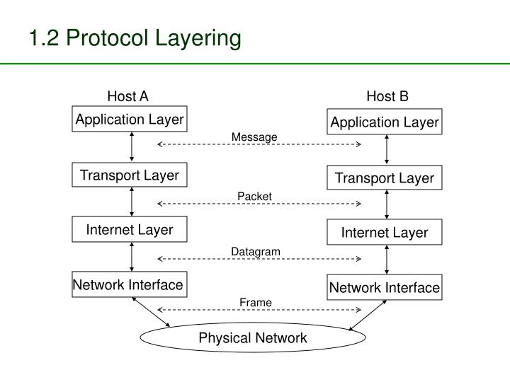 1.2 Protocol Layering