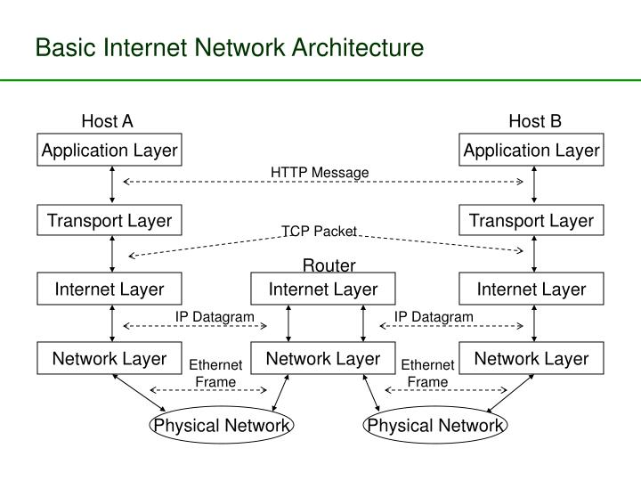 Basic Internet Network Architecture