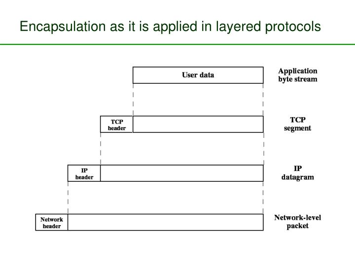 Encapsulation as it is applied in layered protocols