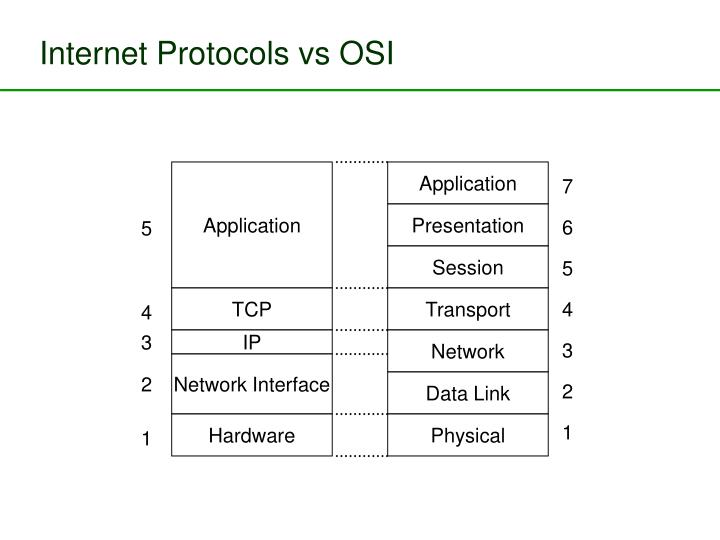 Internet Protocols vs OSI