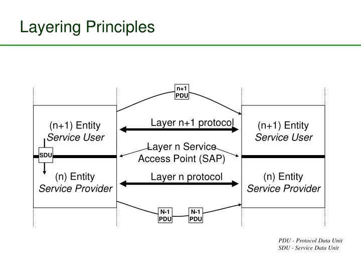 Layering Principles