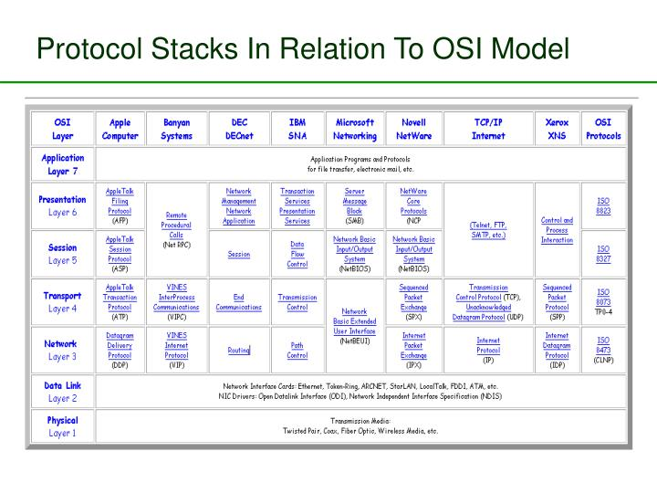 Protocol Stacks In Relation To OSI Model