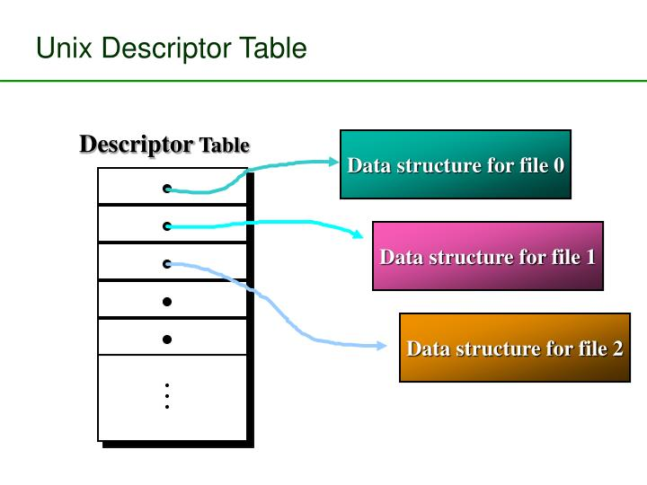 Unix Descriptor Table