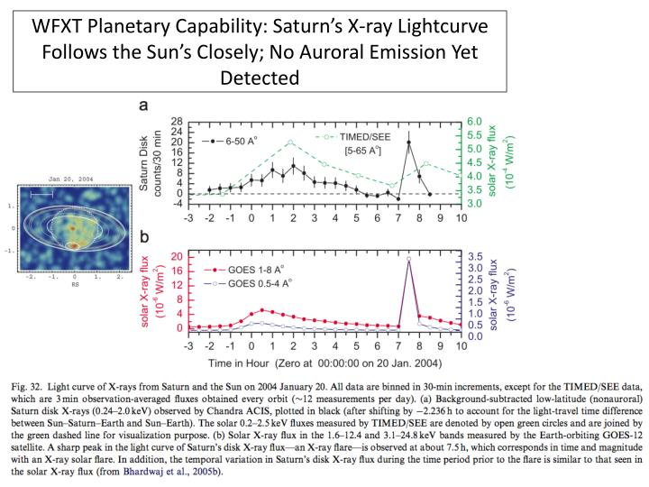 WFXT Planetary Capability: Saturn's X-ray Lightcurve Follows the Sun's Closely; No Auroral Emission Yet Detected