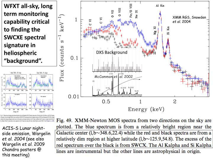 WFXT all-sky, long term monitoring capability critical to finding the SWCXE spectral signature in heliospheric