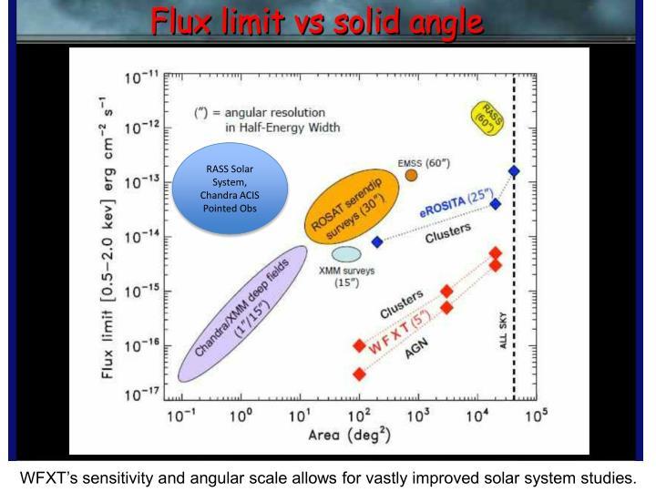 RASS Solar System, Chandra ACIS Pointed
