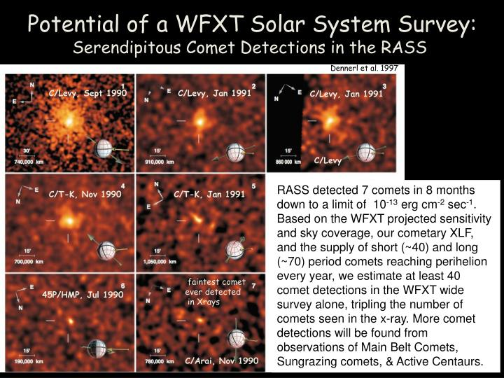 Potential of a WFXT Solar System Survey:
