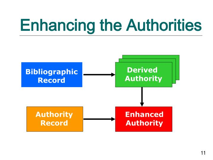 Enhancing the Authorities