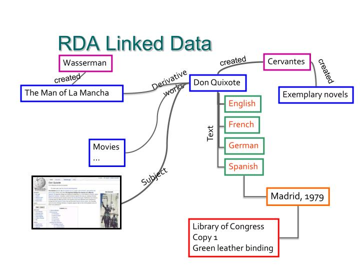RDA Linked Data