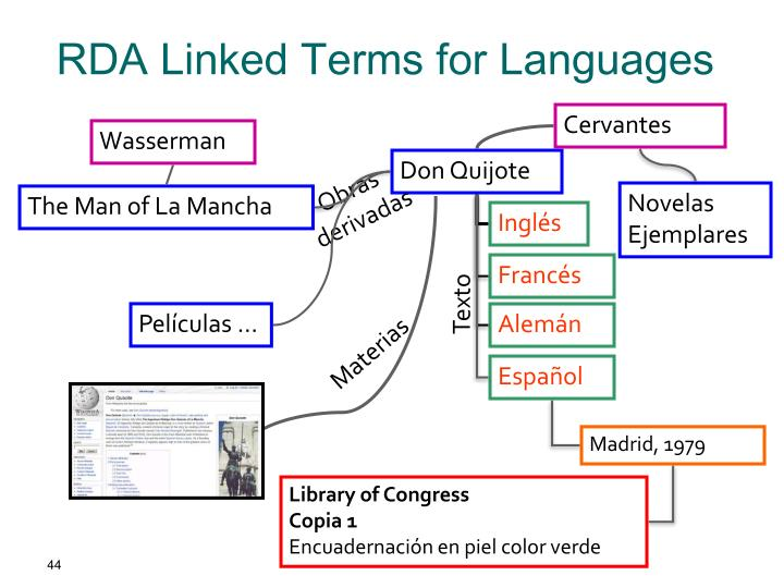 RDA Linked Terms for Languages