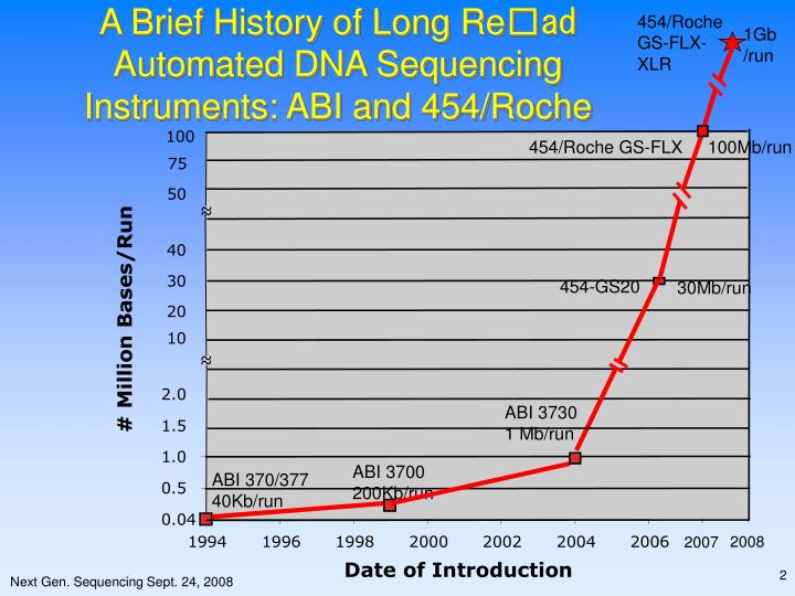 A brief history of long re ad automated dna sequencing instruments abi and 454 roche
