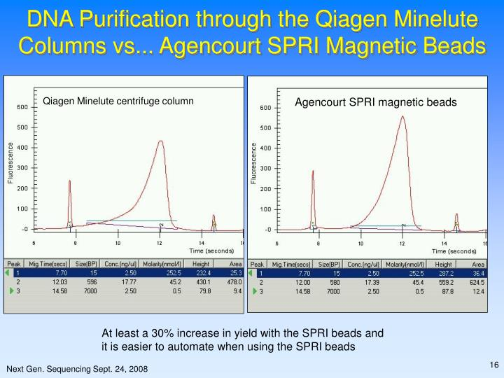 DNA Purification through the Qiagen Minelute Columns vs... Agencourt SPRI Magnetic Beads