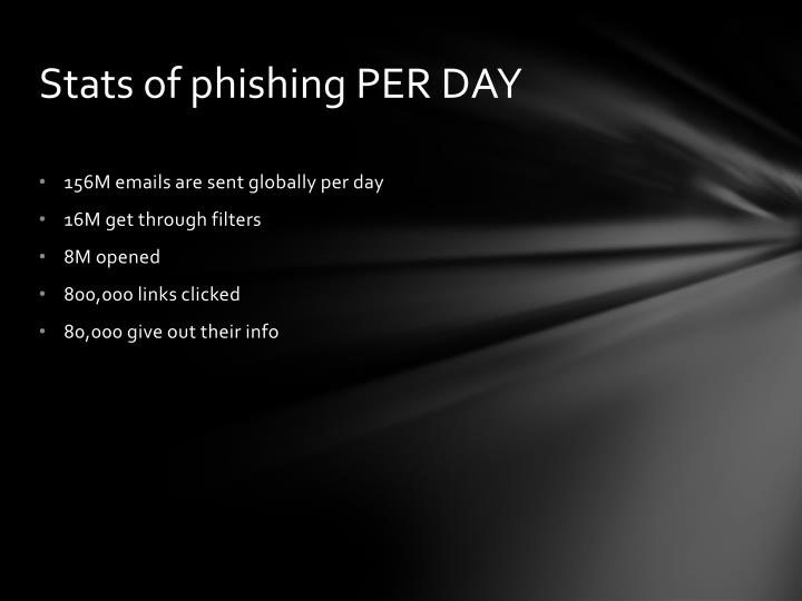 Stats of phishing PER DAY