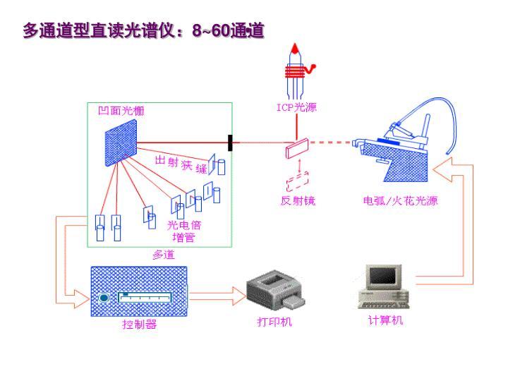 多通道型直读光谱仪: