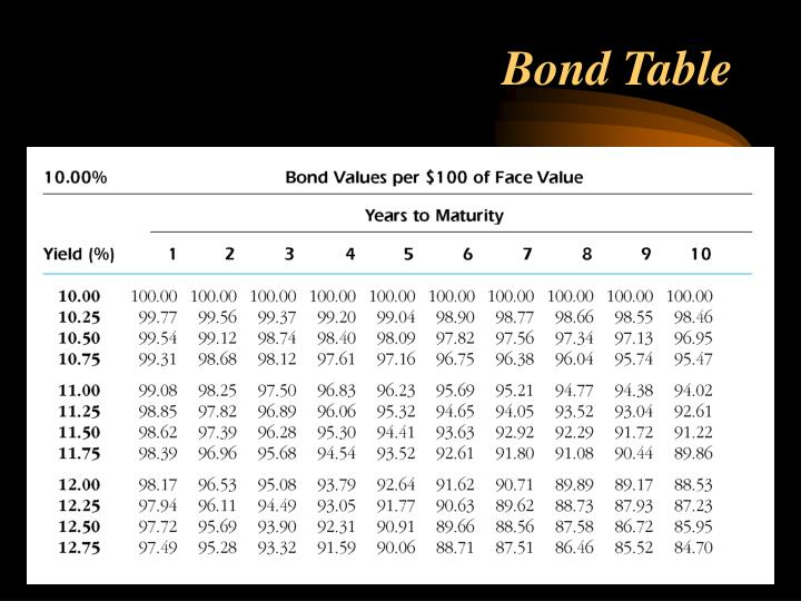 Bond Table