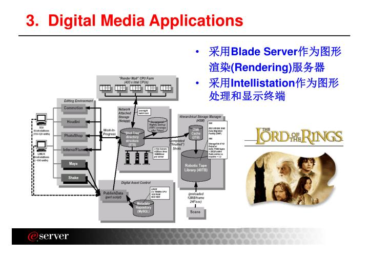 3.  Digital Media Applications