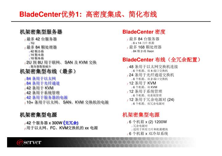 BladeCenter