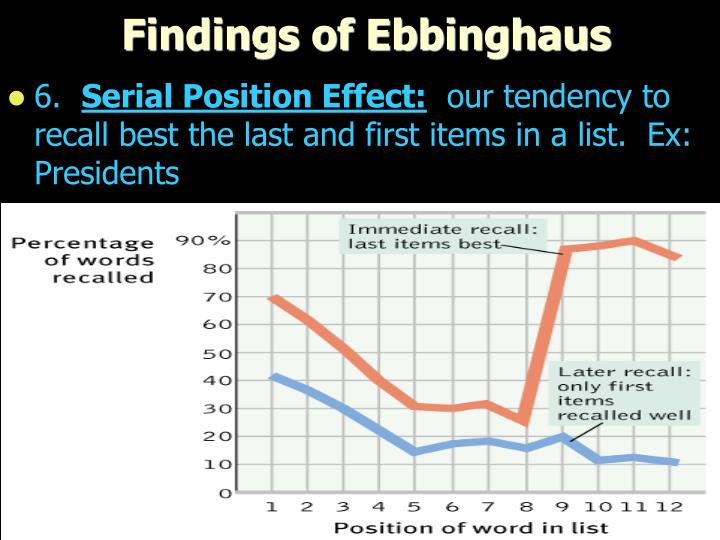 Findings of Ebbinghaus